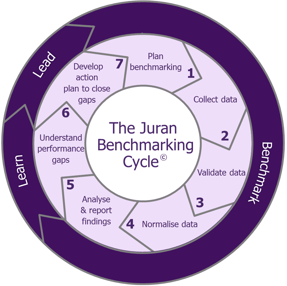 Juran Bencharmking Gas Transmission Benchmarking Cycle. GTBI.
